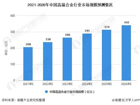 2021-2026年中国高温合金行业市场规模预测情况