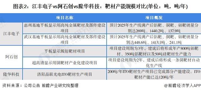 图表2:江丰电子vs阿石创vs隆华科技:靶材产能规模对比(单位:吨,吨/年)