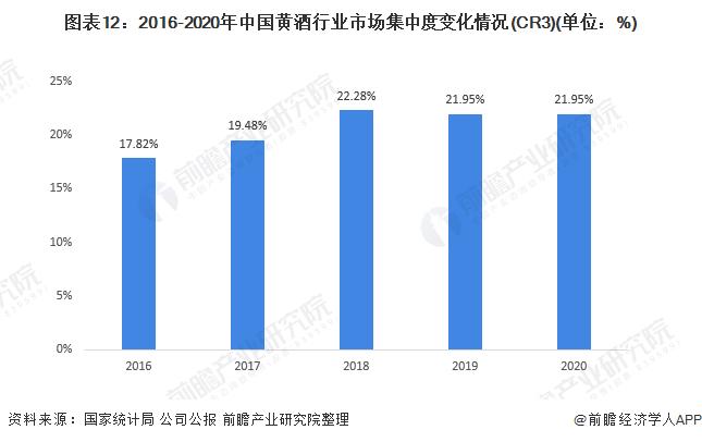 图表12:2016-2020年中国黄酒行业市场集中度变化情况(CR3)(单位:%)