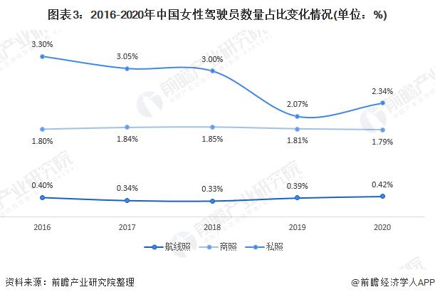 图表3:2016-2020年中国女性驾驶员数量占比变化情况(单位:%)