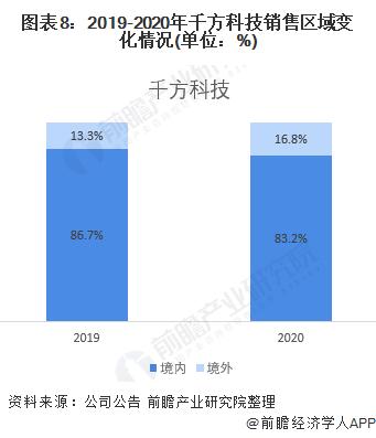 图表8:2019-2020年千方科技销售区域变化情况(单位:%)