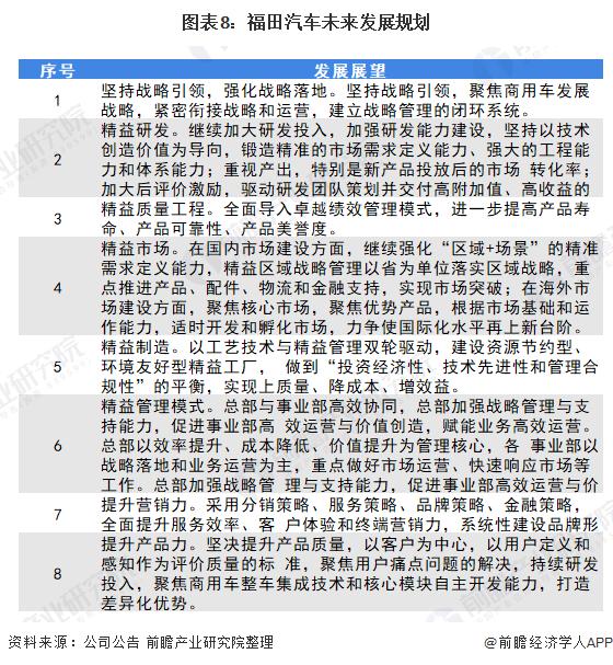 圖表8:福田汽車未來發展規劃