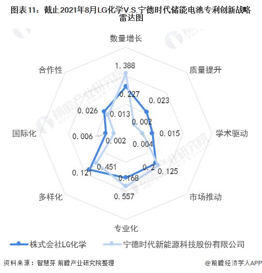 《【摩臣平台网站】独家!LG化学VS宁德时代储能电池技术布局对比(附专利总量对比、合作申请对比、重点专利布局对比等)》