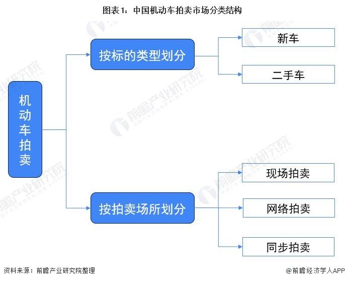 图表1:中国机动车拍卖市场分类结构