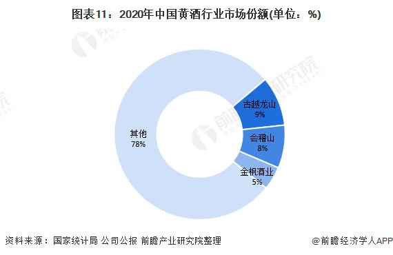图表11:2020年中国黄酒行业市场份额(单位:%)