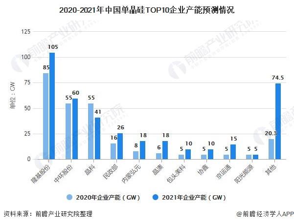 2020-2021年中国单晶硅TOP10企业产能预测情况