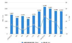 2021年1-6月中国空调行业产量规模及出口市场分析 上半年空调产量超1.2亿台
