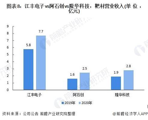 图表8:江丰电子vs阿石创vs隆华科技:靶材营业收入(单位:亿元)