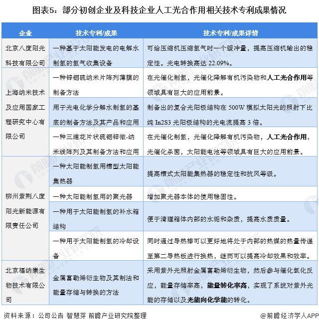 图表5:部分初创企业及科技企业人工光合作用相关技术专利成果情况