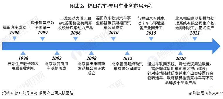 圖表2:福田汽車-專用車業務布局歷程