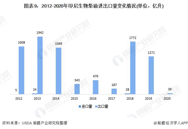 图表9:2012-2020年印尼生物柴油进出口量变化情况(单位:亿升)