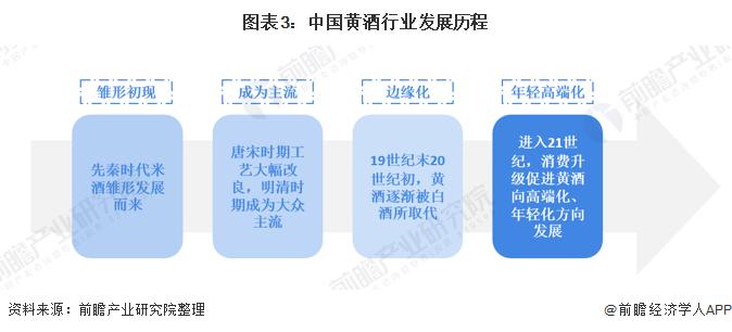 图表3:中国黄酒行业发展历程