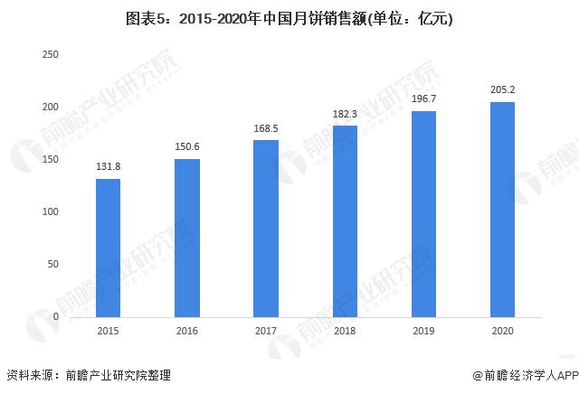 图表5:2015-2020年中国月饼销售额(单位:亿元)