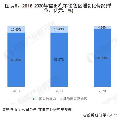 圖表6:2018-2020年福田汽車銷售區域變化情況(單位:億元,%)