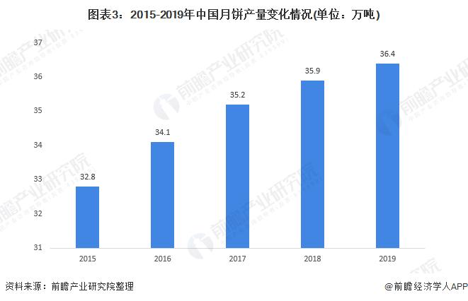 图表3:2015-2019年中国月饼产量变化情况(单位:万吨)