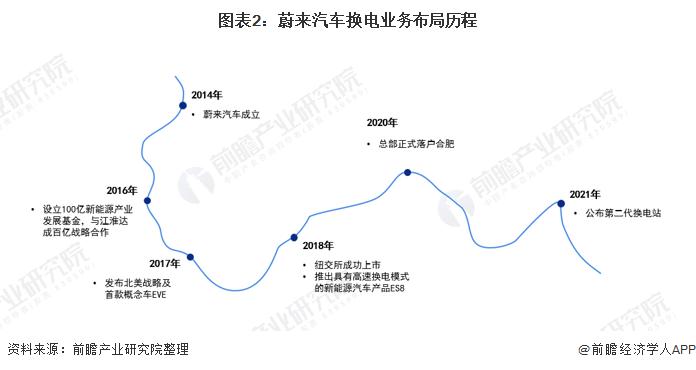 《【摩臣注册平台】干货!2021年中国电动汽车换电行业龙头企业分析——蔚来汽车:未来5年将加快全球布局》