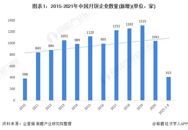 图表1:2015-2021年中国月饼企业数量(新增)(单位:家)