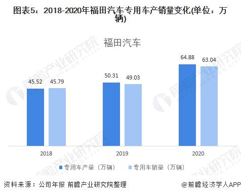圖表5:2018-2020年福田汽車專用車產銷量變化(單位:萬輛)