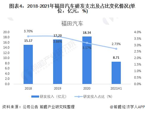 圖表4:2018-2021年福田汽車研發支出及占比變化情況(單位:億元,%)