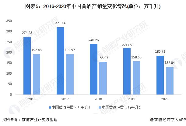 图表5:2016-2020年中国黄酒产销量变化情况(单位:万千升)