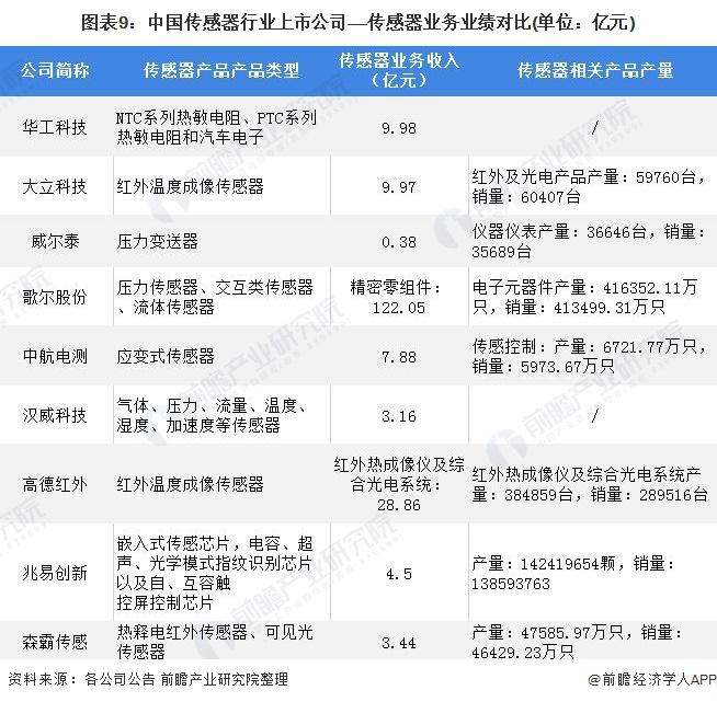 圖表9:中國傳感器行業上市公司——傳感器業務業績對比(單位:億元)