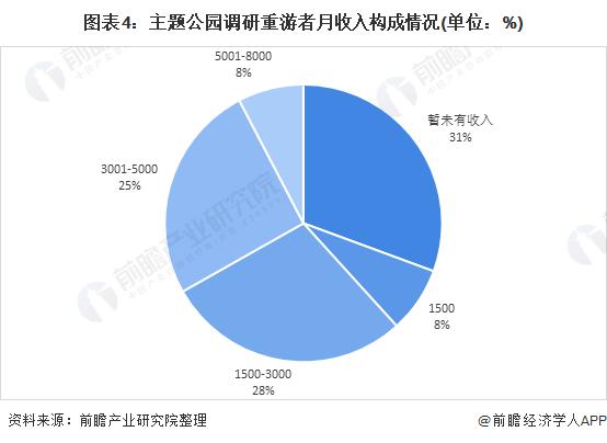 图表4:主题公园调研重游者月收入构成情况(单位:%)