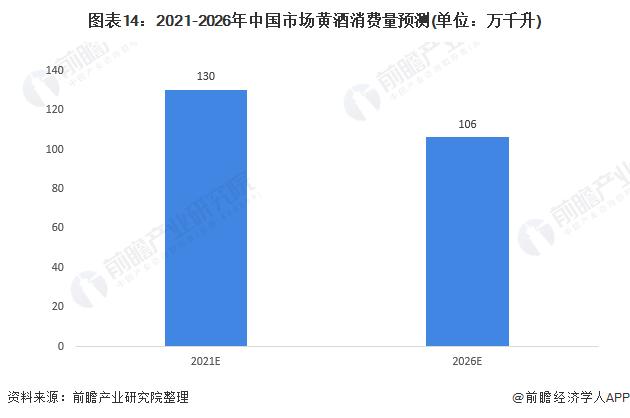 图表14:2021-2026年中国市场黄酒消费量预测(单位:万千升)