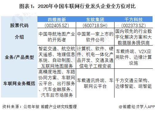 图表1:2020年中国车联网行业龙头企业全方位对比