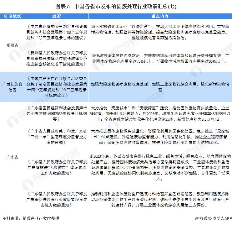 《【摩臣代理平台】重磅!2021年中国31省市固废处理行业政策汇总及解读(全)西南、华南、华东和华中地区政策出台较积极》