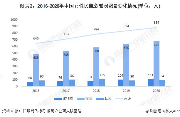 图表2:2016-2020年中国女性民航驾驶员数量变化情况(单位:人)