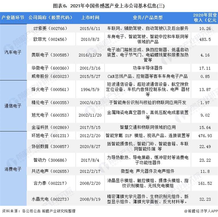 圖表6:2021年中國傳感器產業上市公司基本信息(三)