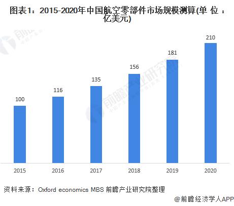 图表1:2015-2020年中国航空零部件市场规模测算(单位:亿美元)