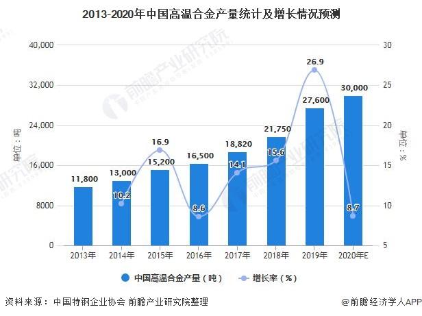 2013-2020年中国高温合金产量统计及增长情况预测