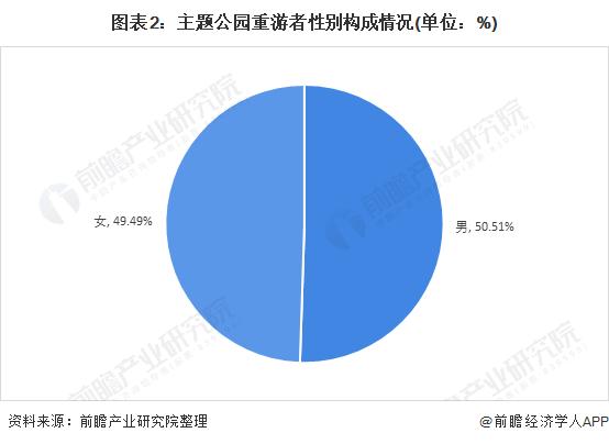 图表2:主题公园重游者性别构成情况(单位:%)