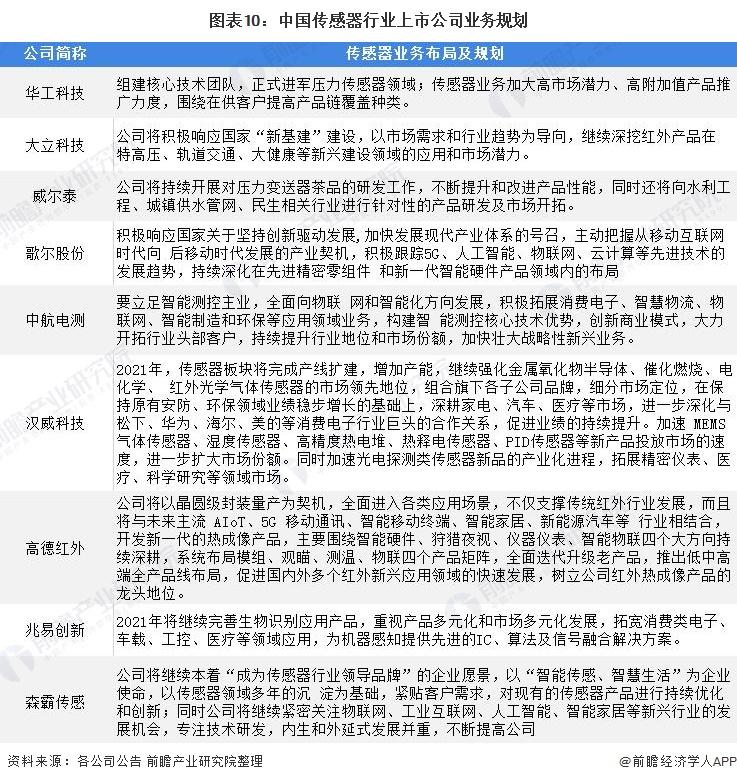 圖表10:中國傳感器行業上市公司業務規劃