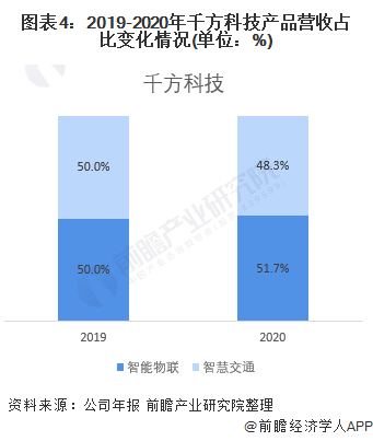 图表4:2019-2020年千方科技产品营收占比变化情况(单位:%)