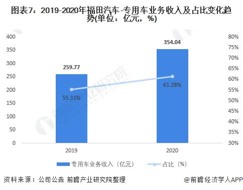 圖表7:2019-2020年福田汽車-專用車業務收入及占比變化趨勢(單位:億元,%)