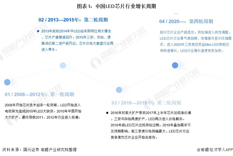 图表1:中国LED芯片行业增长周期