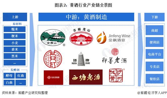 图表2:黄酒行业产业链全景图