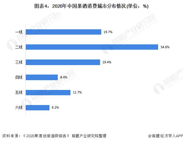 图表4:2020年中国果酒消费城市分布情况(单位:%)