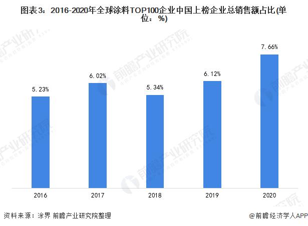 图表3:2016-2020年全球涂料TOP100企业中国上榜企业总销售额占比(单位:%)