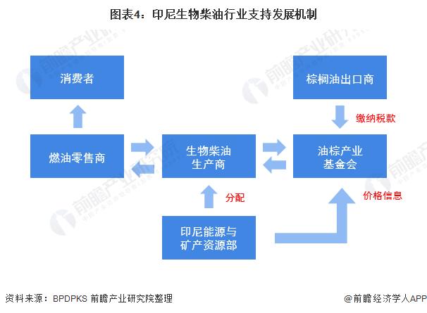 图表4:印尼生物柴油行业支持发展机制
