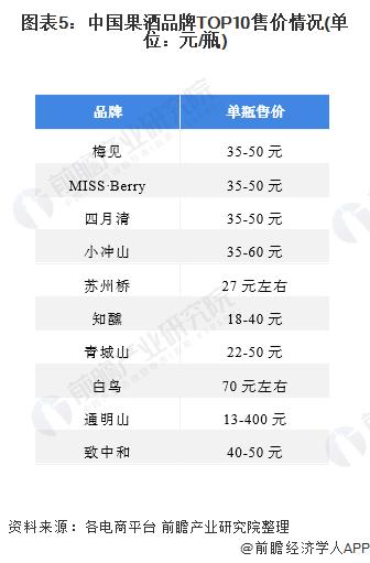 图表5:中国果酒品牌TOP10售价情况(单位:元/瓶)