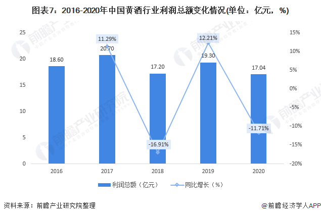 图表7:2016-2020年中国黄酒行业利润总额变化情况(单位:亿元,%)