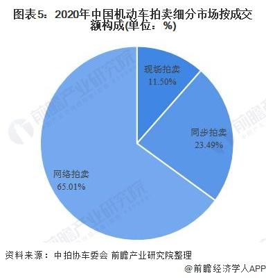 图表5:2020年中国机动车拍卖细分市场按成交额构成(单位:%)