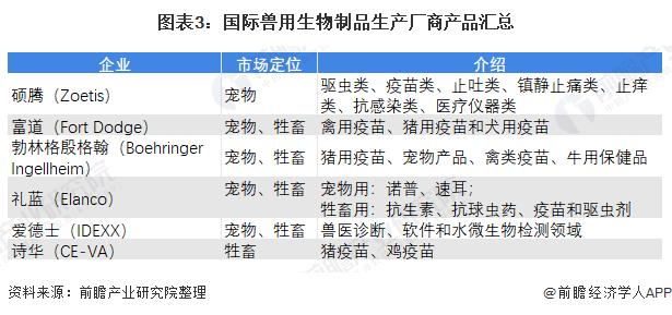 图表3:国际兽用生物制品生产厂商产品汇总