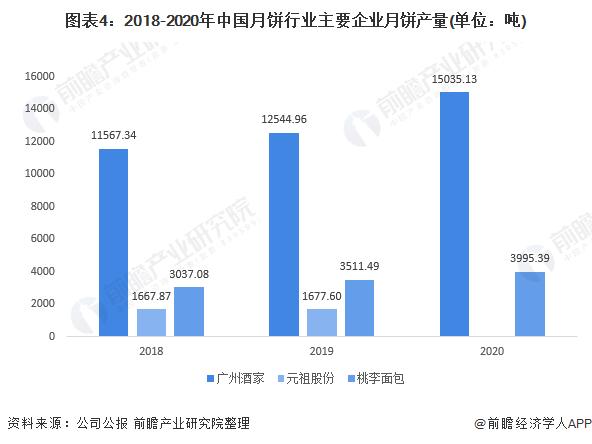 图表4:2018-2020年中国月饼行业主要企业月饼产量(单位:吨)
