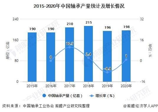 2015-2020年中国轴承产量统计及增长情况