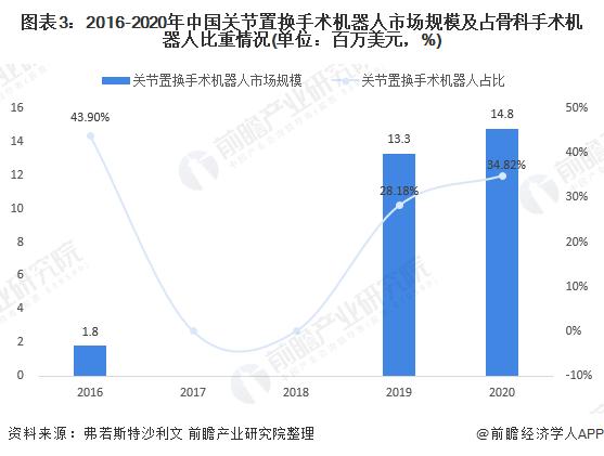 《【摩臣注册平台】2021年中国骨科手术机器人市场现状与发展前景分析 关节置换手术机器人带动市场爆发》