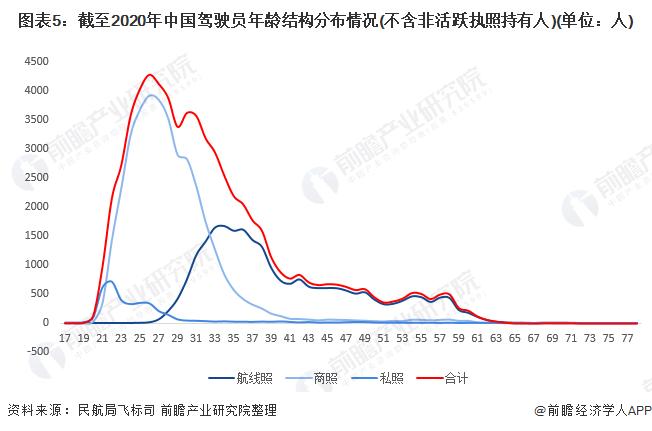 图表5:截至2020年中国驾驶员年龄结构分布情况(不含非活跃执照持有人)(单位:人)